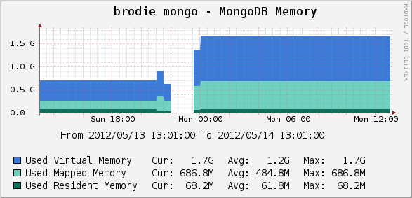 MongoDB Memory Usage Spike